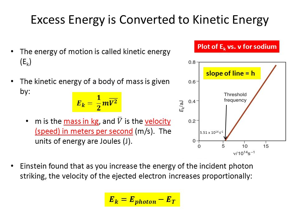 Excess Energy is Converted to Kinetic Energy