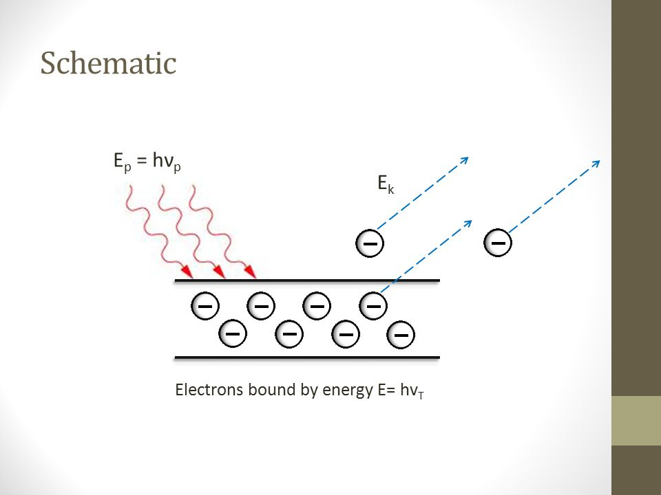 Schematic Ep = hνp Ek Electrons bound by energy E= hvT