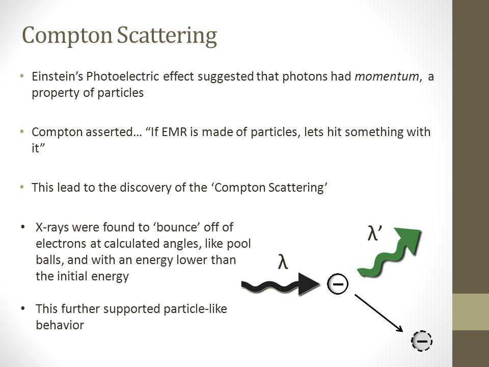Compton Scattering λ' λ