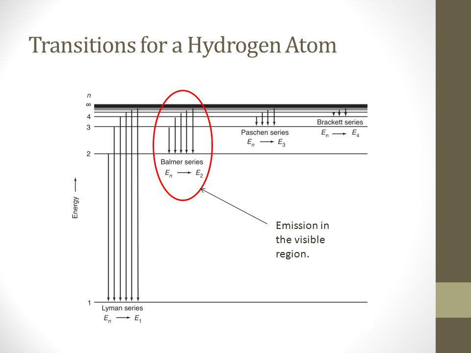 Transitions for a Hydrogen Atom