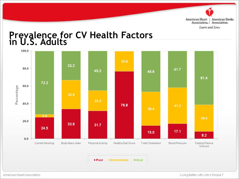 Prevalence for CV Health Factors in U.S. Adults