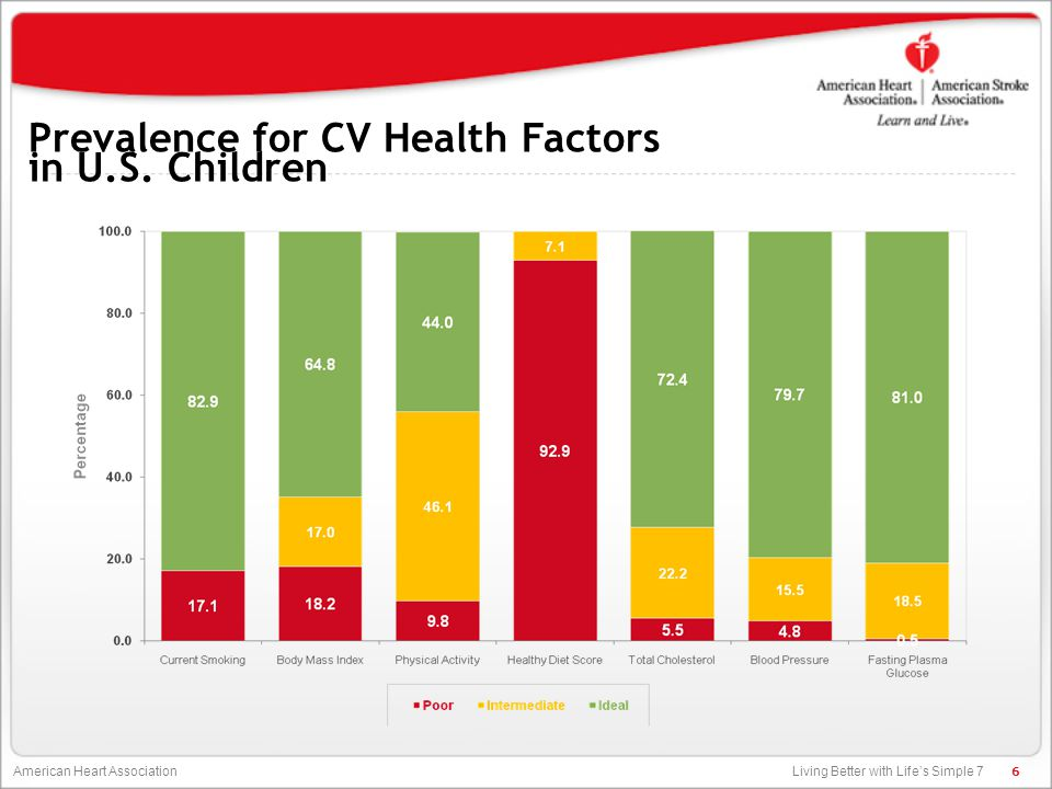 Prevalence for CV Health Factors in U.S. Children