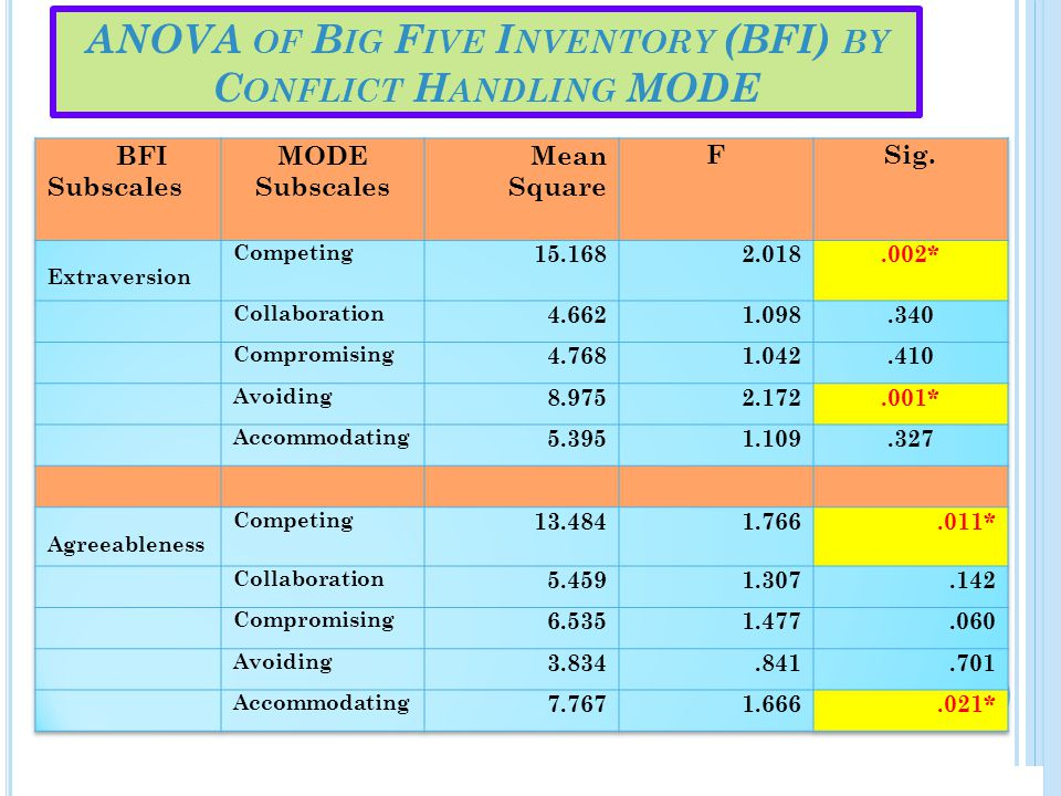 ANOVA of Big Five Inventory (BFI) by Conflict Handling MODE