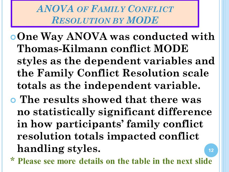 ANOVA of Family Conflict Resolution by MODE