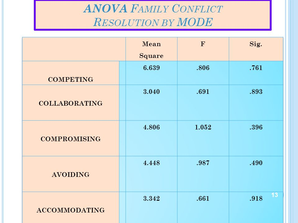 ANOVA Family Conflict Resolution by MODE