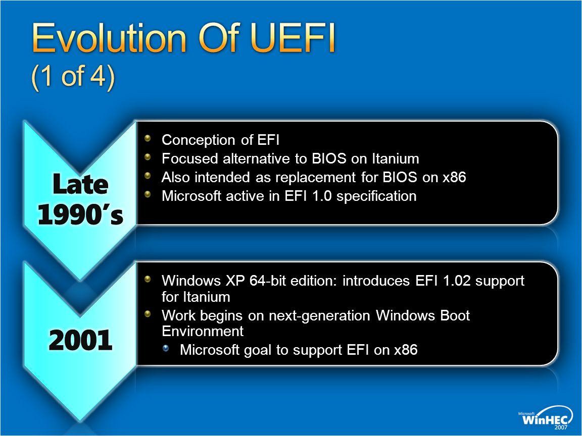 Evolution Of UEFI (1 of 4) Late 1990's 2001 Conception of EFI