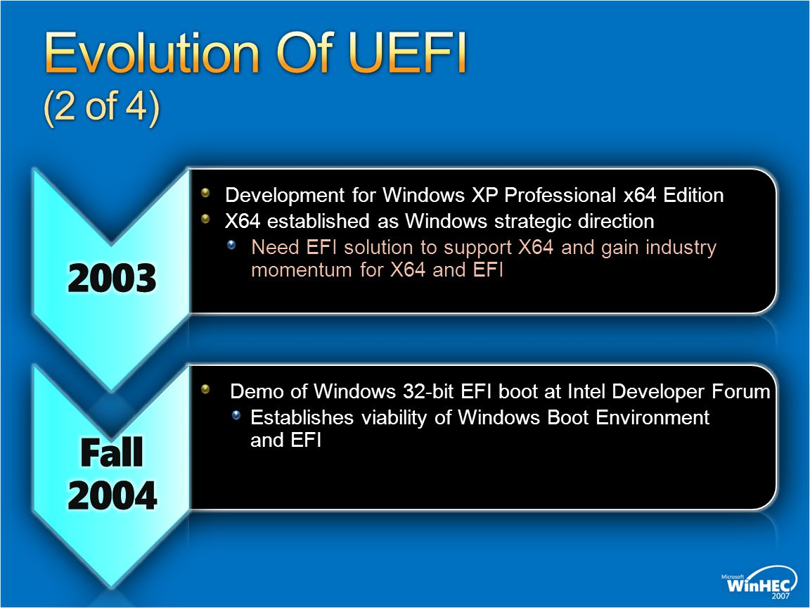 Evolution Of UEFI (2 of 4) 2003 Fall 2004