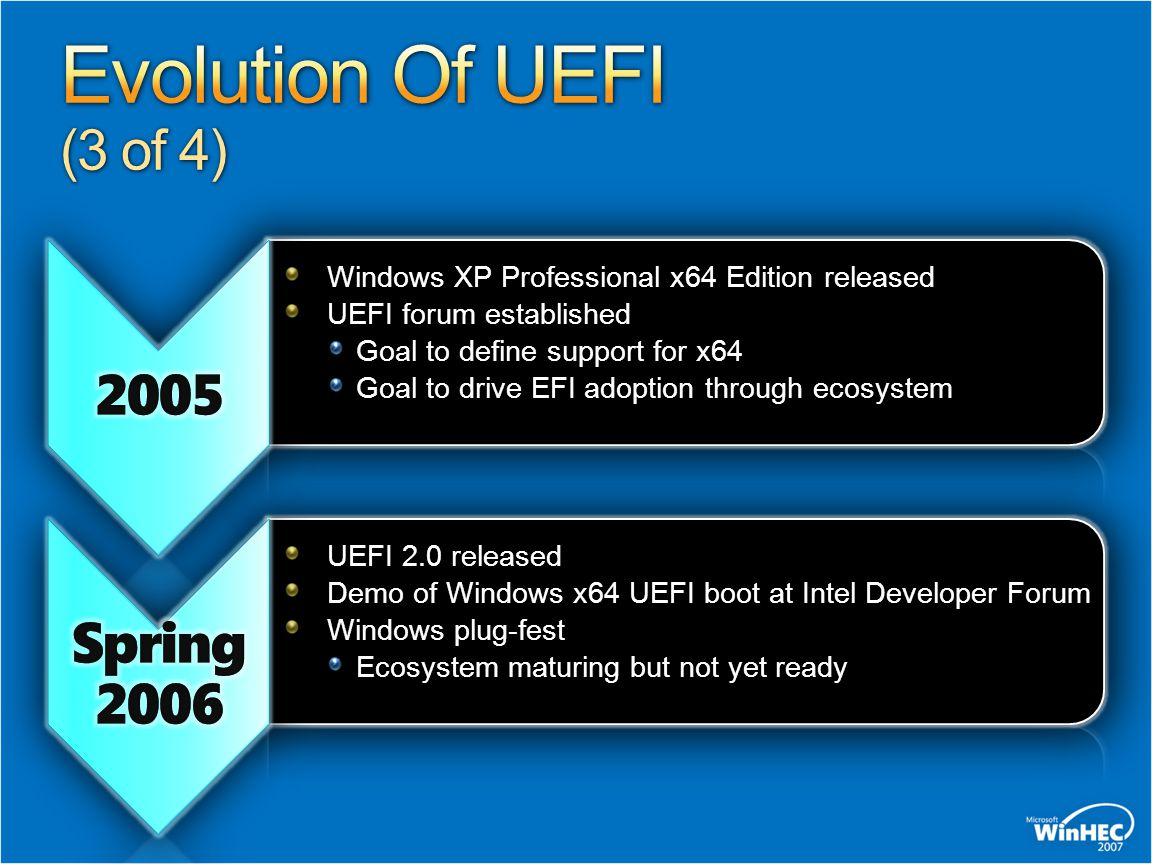 Evolution Of UEFI (3 of 4) 2005 Spring 2006