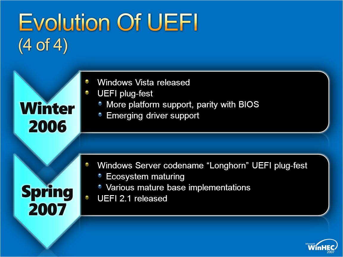 Evolution Of UEFI (4 of 4) Winter 2006 Spring 2007