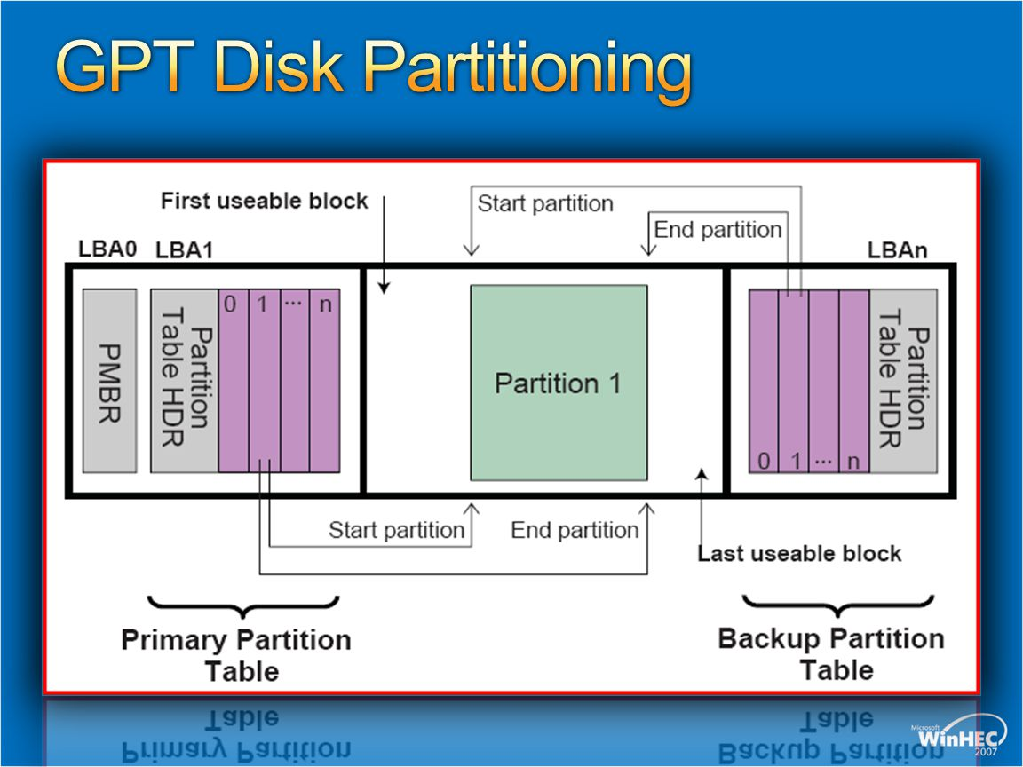 GPT Disk Partitioning