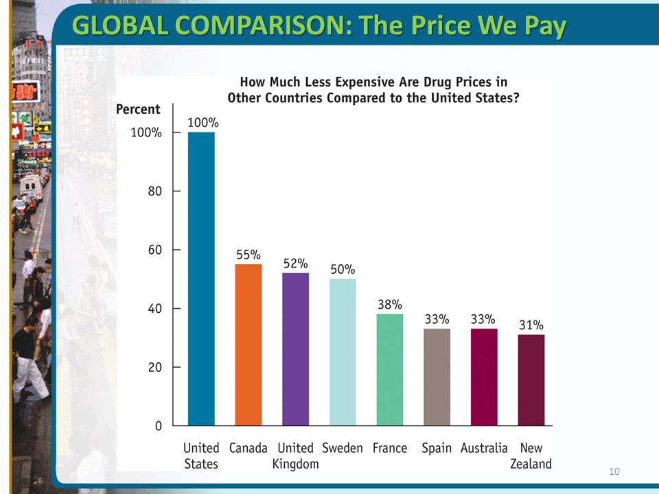 GLOBAL COMPARISON: The Price We Pay