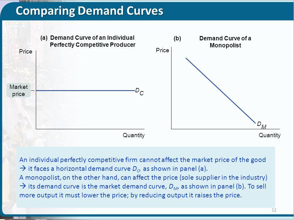 Comparing Demand Curves