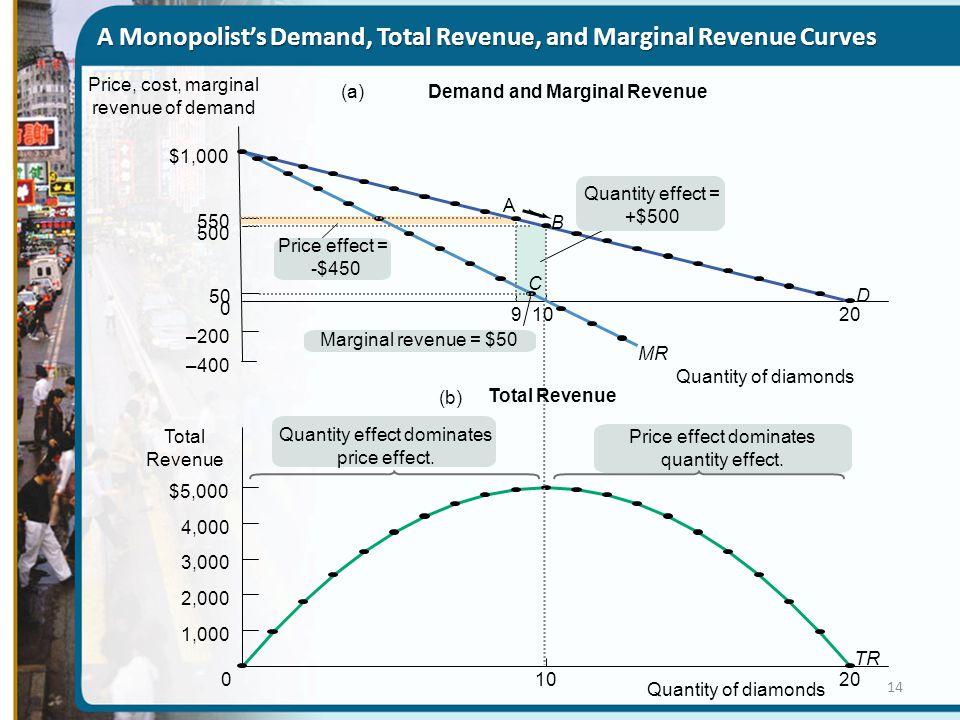 A Monopolist's Demand, Total Revenue, and Marginal Revenue Curves
