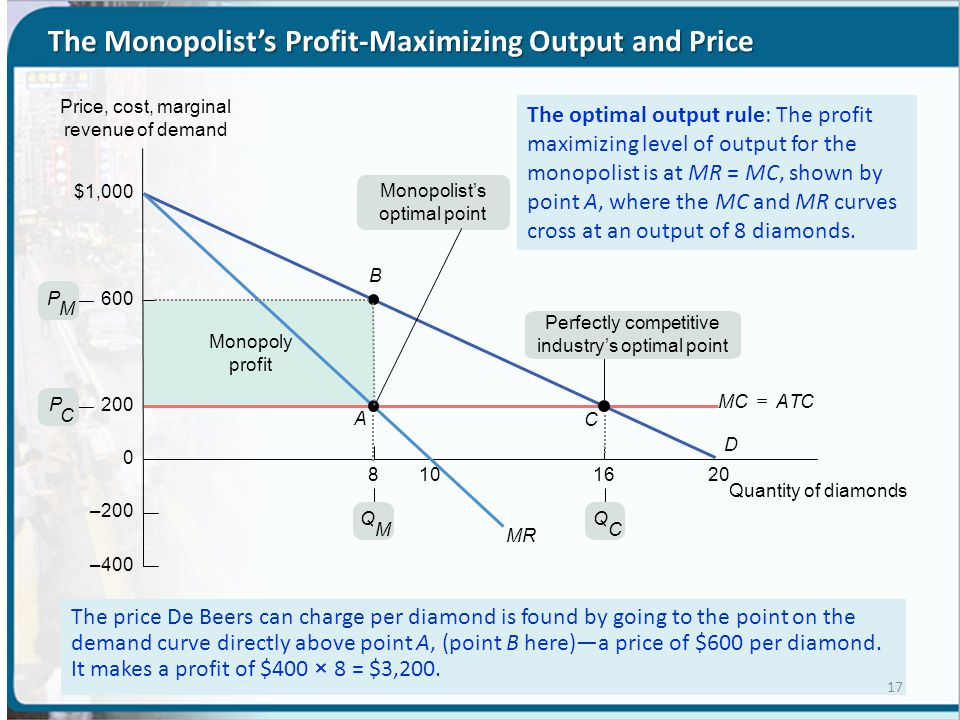 importance of profit maximization Under such approach maximization of profit is the sole objective of a business and the behavior of a firm is analyzed in terms of its profit maximization ability features of profit maximization – firms choose investment proposals which suits profit maximization criteria and reject proposals which bring less profit.