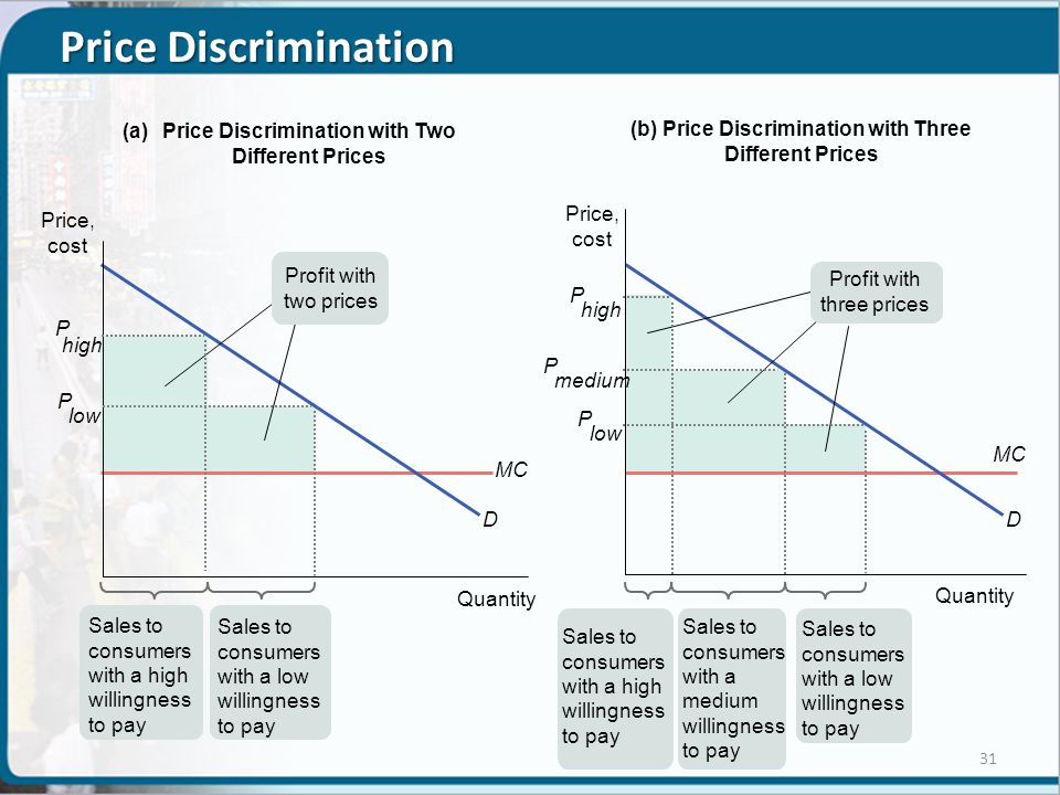 Price Discrimination with Two (b) Price Discrimination with Three