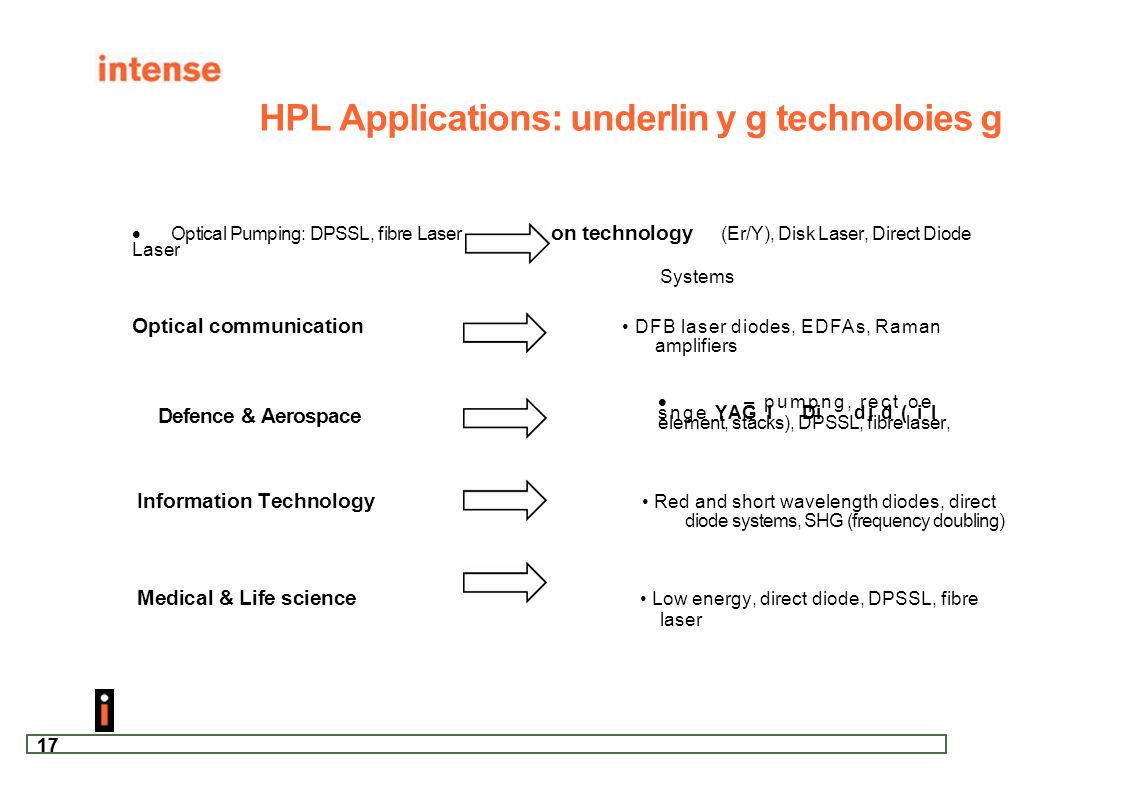 HPL Applications: underlin y g technoloies g