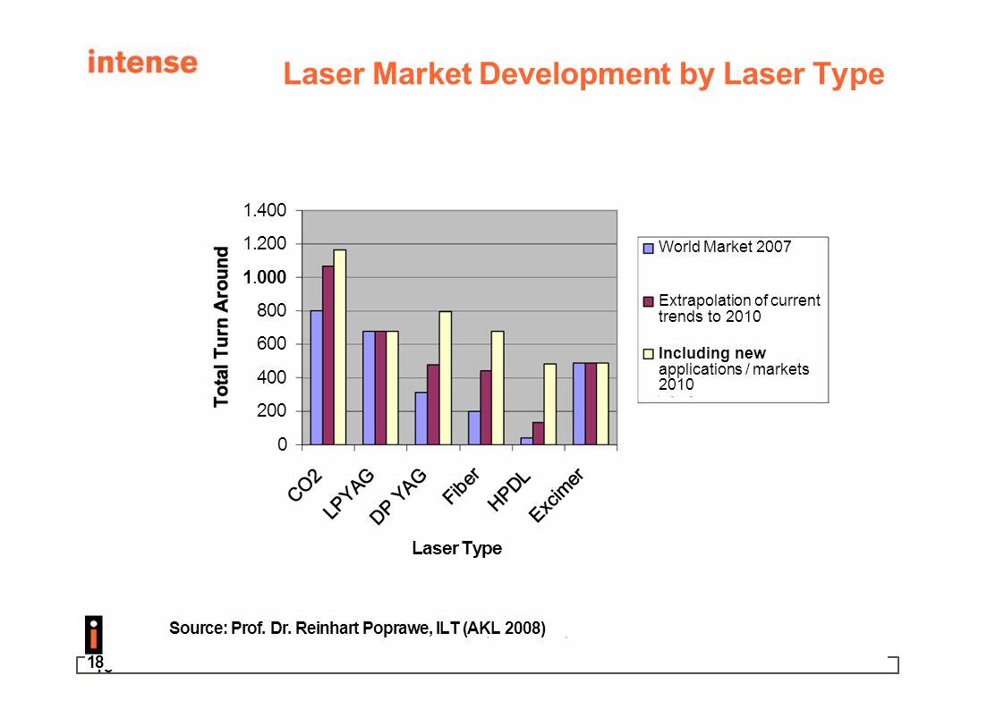 Laser Market Development by Laser Type