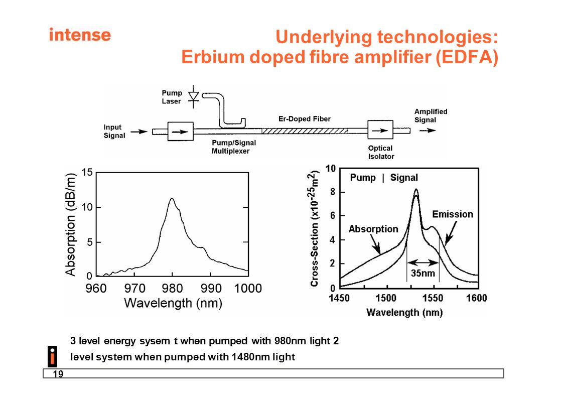 Underlying technologies: Erbium doped fibre amplifier (EDFA)