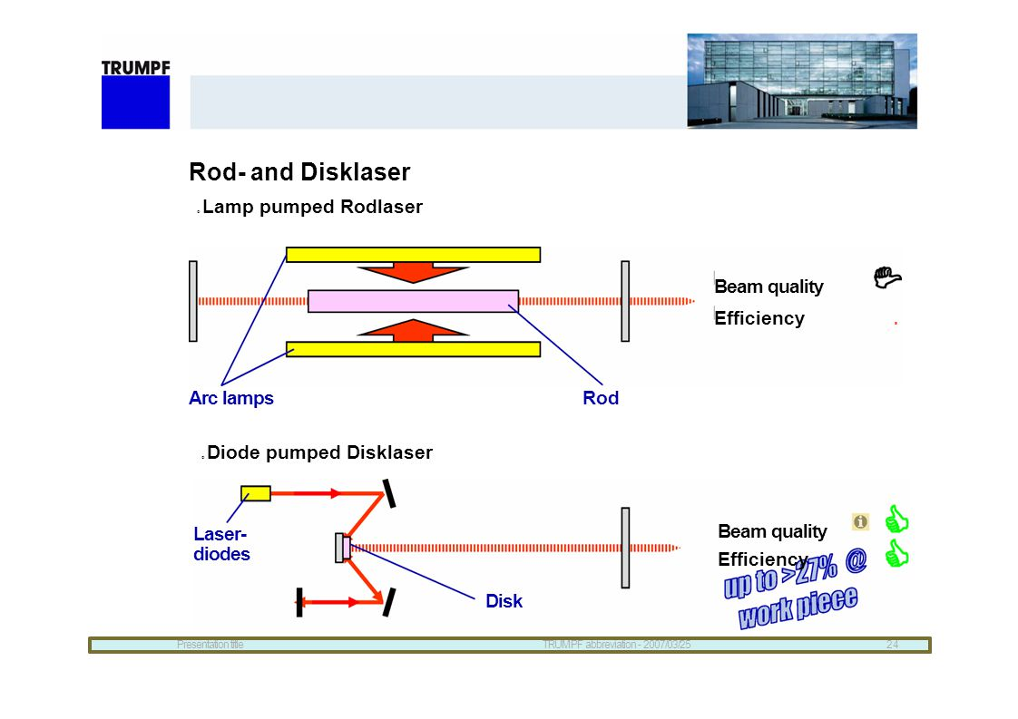 Rod- and Disklaser Beam quality Efficiency Arc lamps Rod
