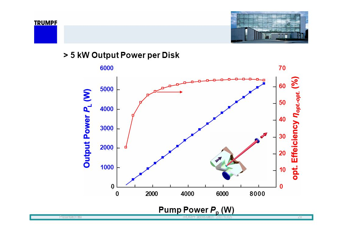 > 5 kW Output Power per Disk