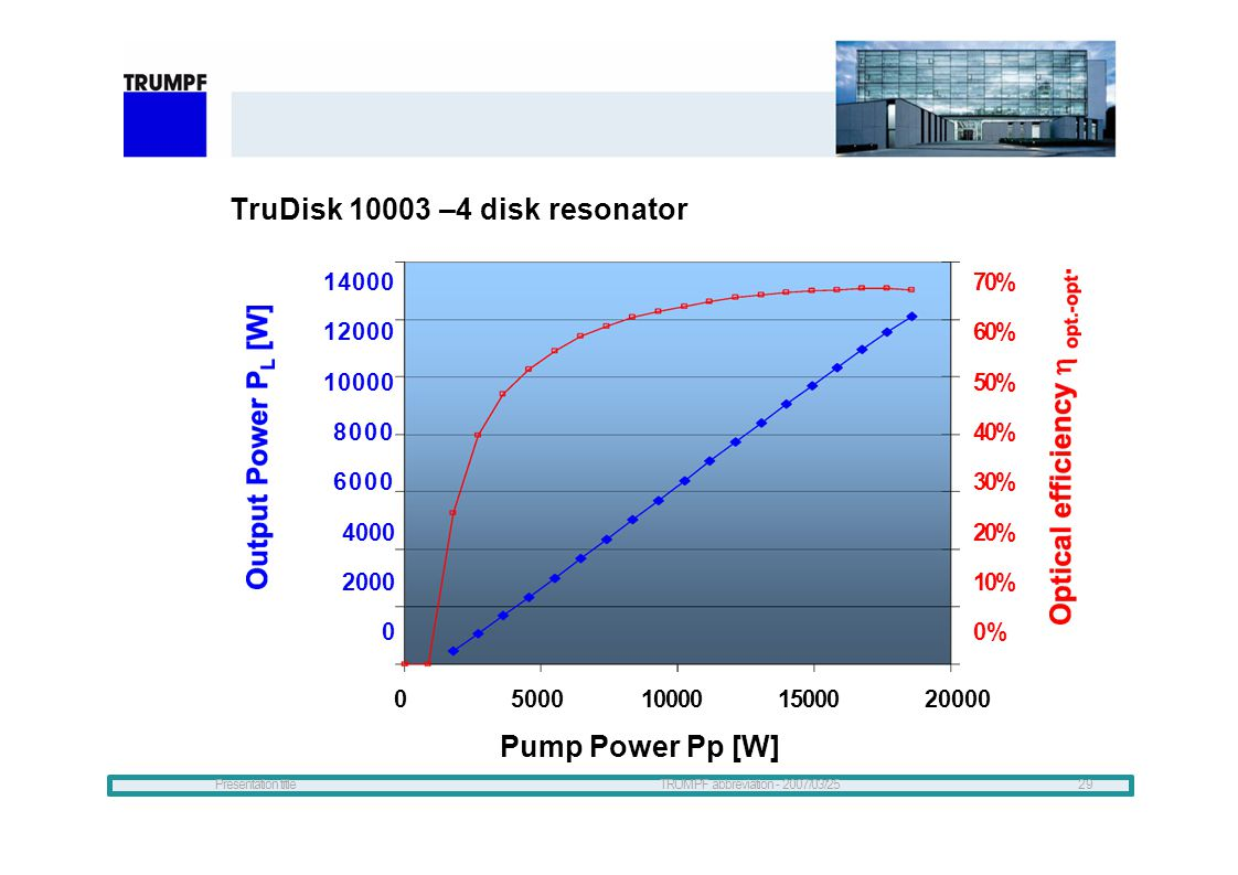 TruDisk 10003 –4 disk resonator
