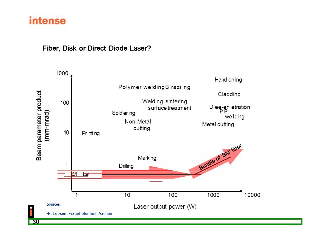 Fiber, Disk or Direct Diode Laser