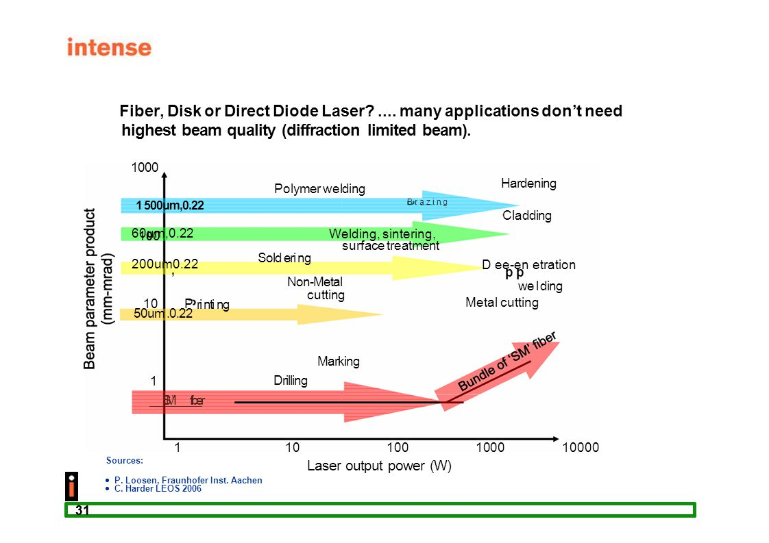 Fiber, Disk or Direct Diode Laser .... many applications don't need