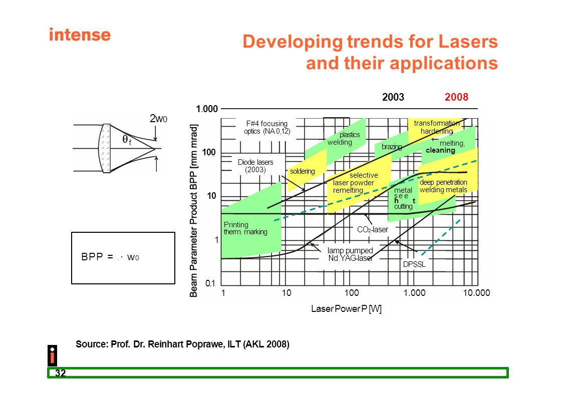 Developing trends for Lasers and their applications