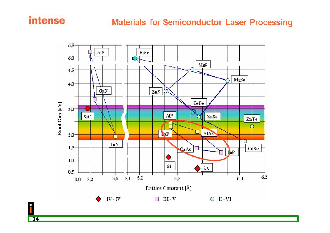 Materials for Semiconductor Laser Processing
