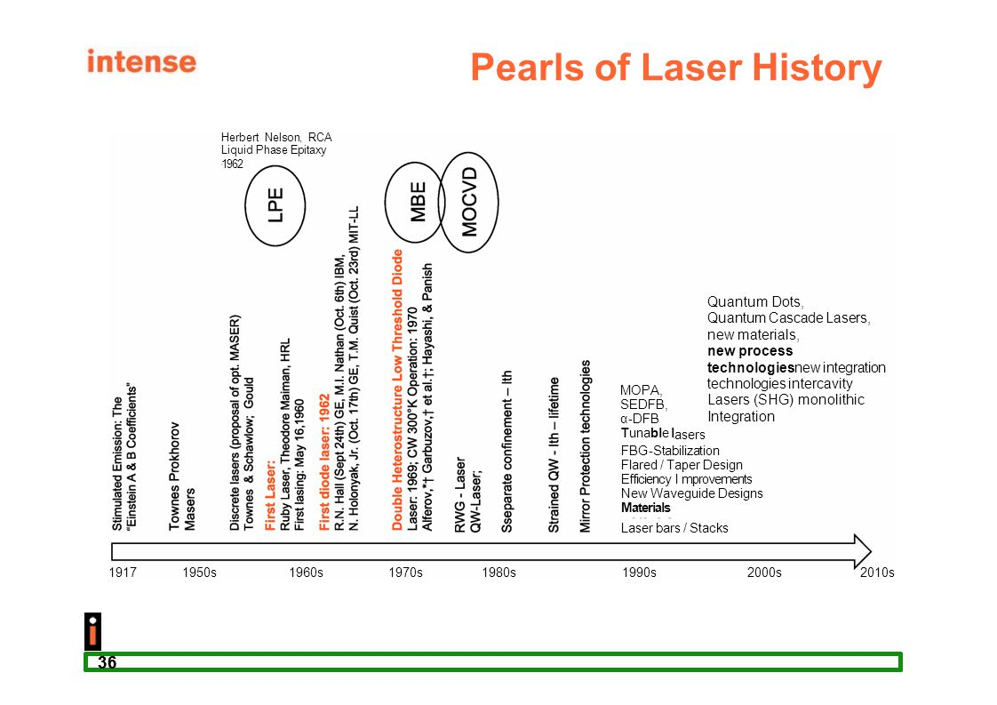 Pearls of Laser History