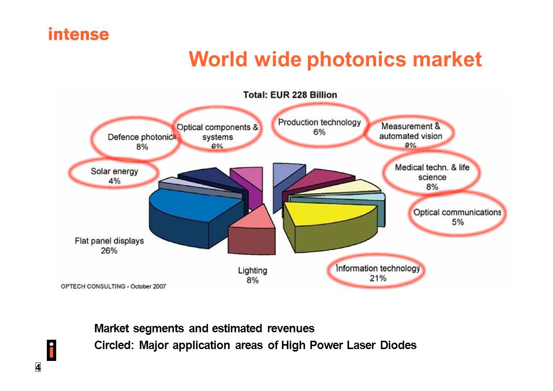 World wide photonics market
