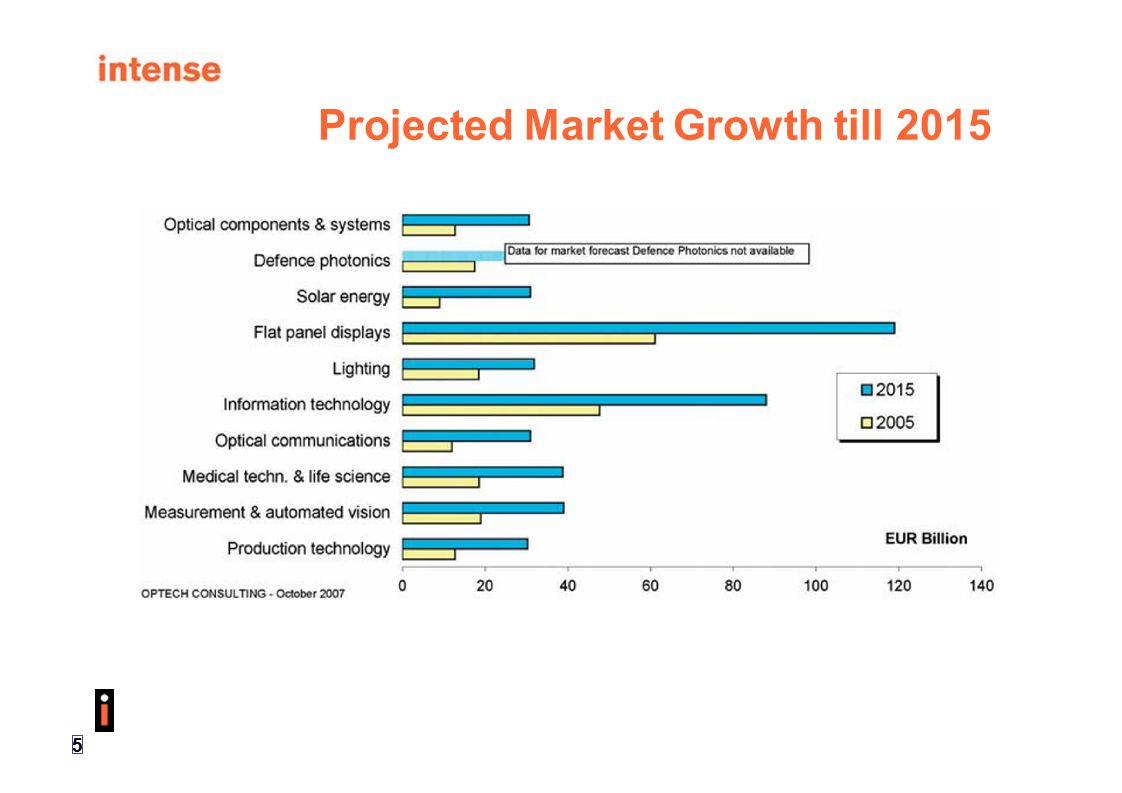 Projected Market Growth till 2015