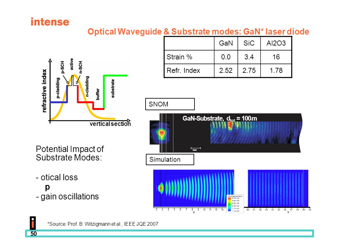 Optical Waveguide & Substrate modes: GaN* laser diode