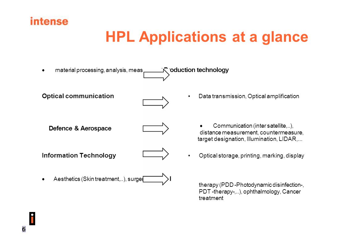 HPL Applications at a glance