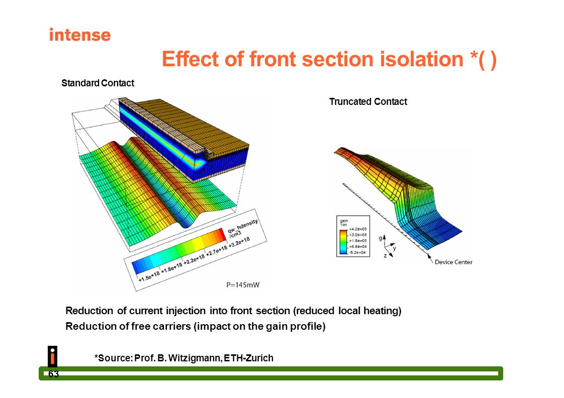 Effect of front section isolation *( )