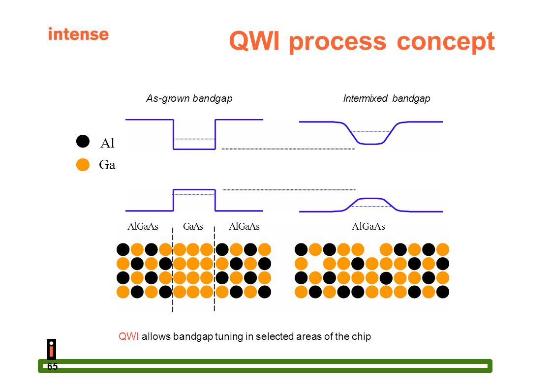 QWI allows bandgap tuning in selected areas of the chip