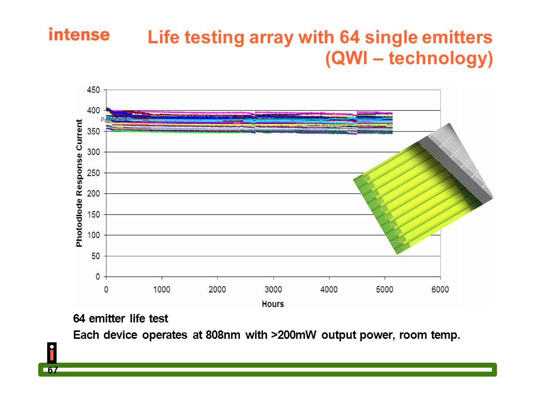 Life testing array with 64 single emitters (QWI – technology)