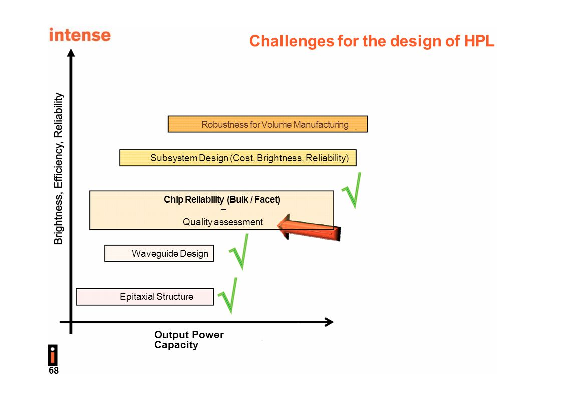 Challenges for the design of HPL