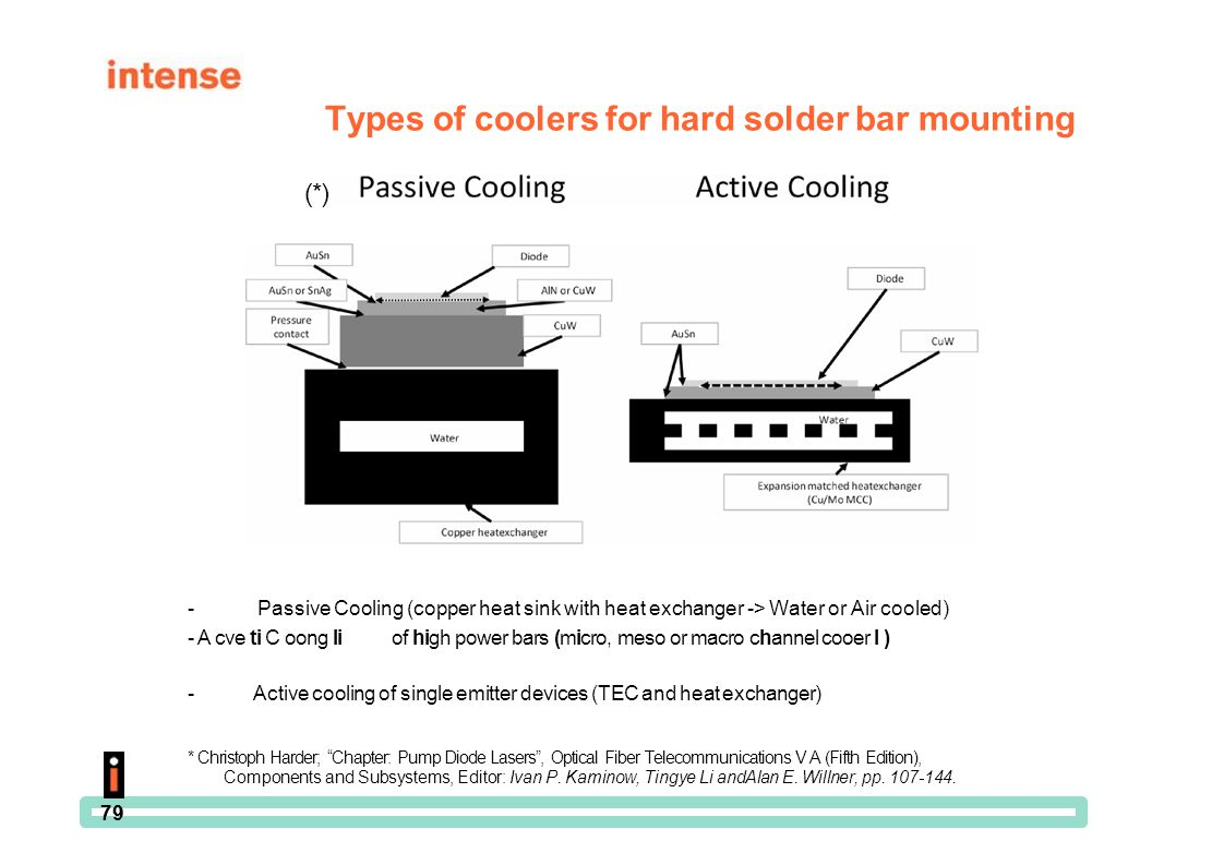 Types of coolers for hard solder bar mounting