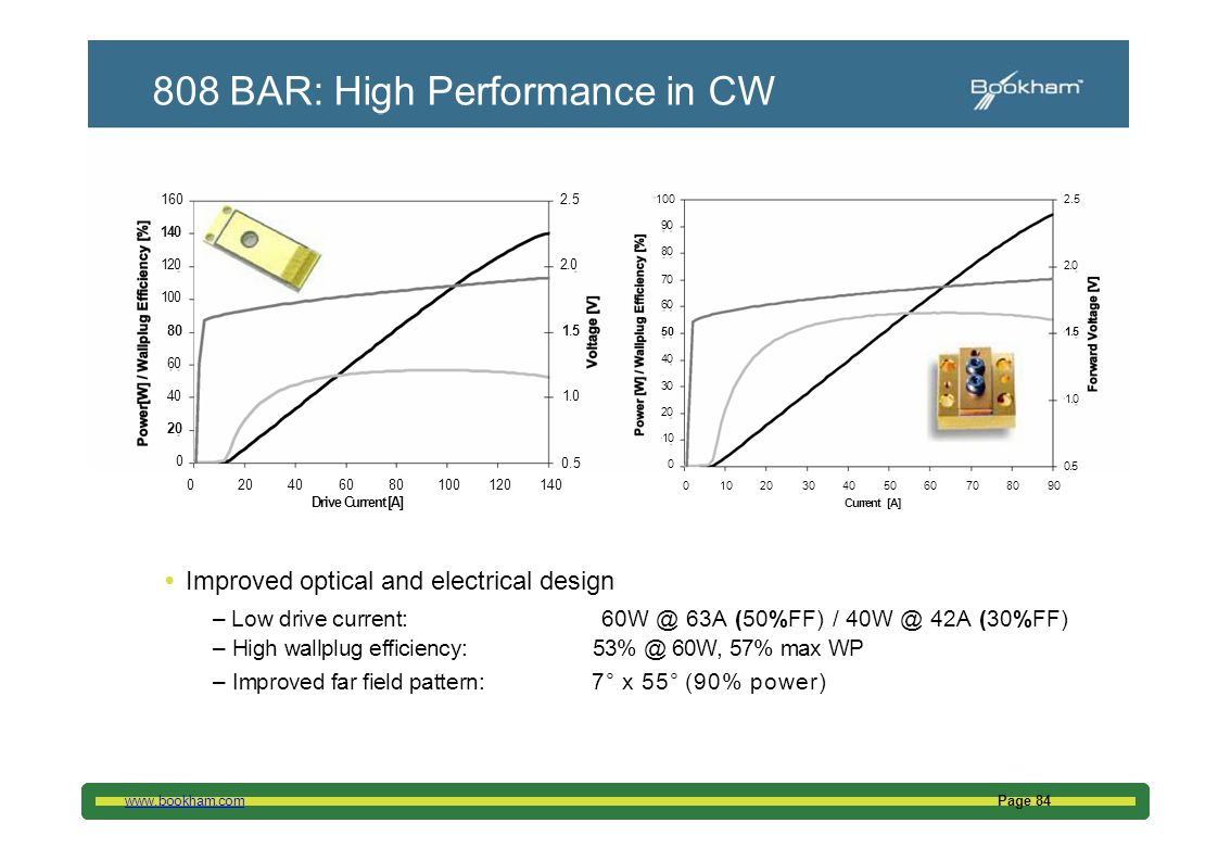 808 BAR: High Performance in CW