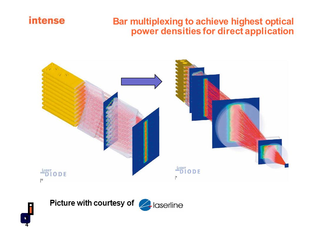 Bar multiplexing to achieve highest optical