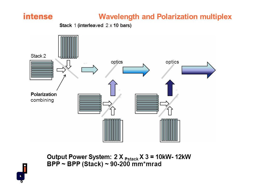 Wavelength and Polarization multiplex