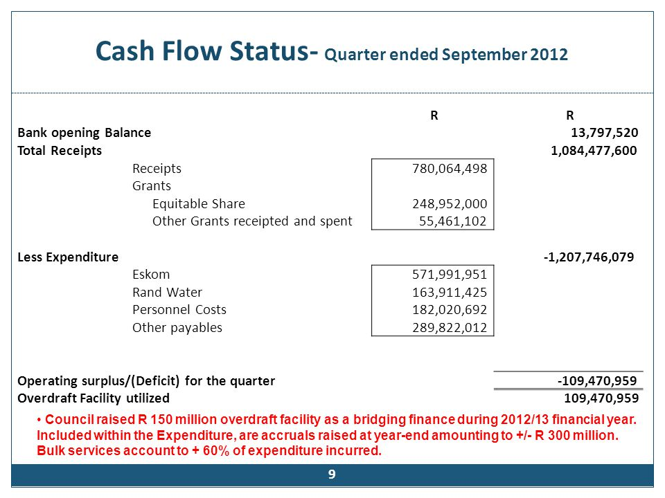 Eskom Impact (R) Eskom bill has a significant effect on the municipality's cash flow.