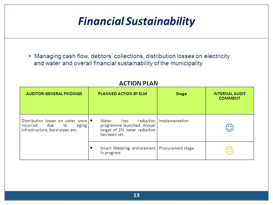 Financial Sustainability (Cont…)