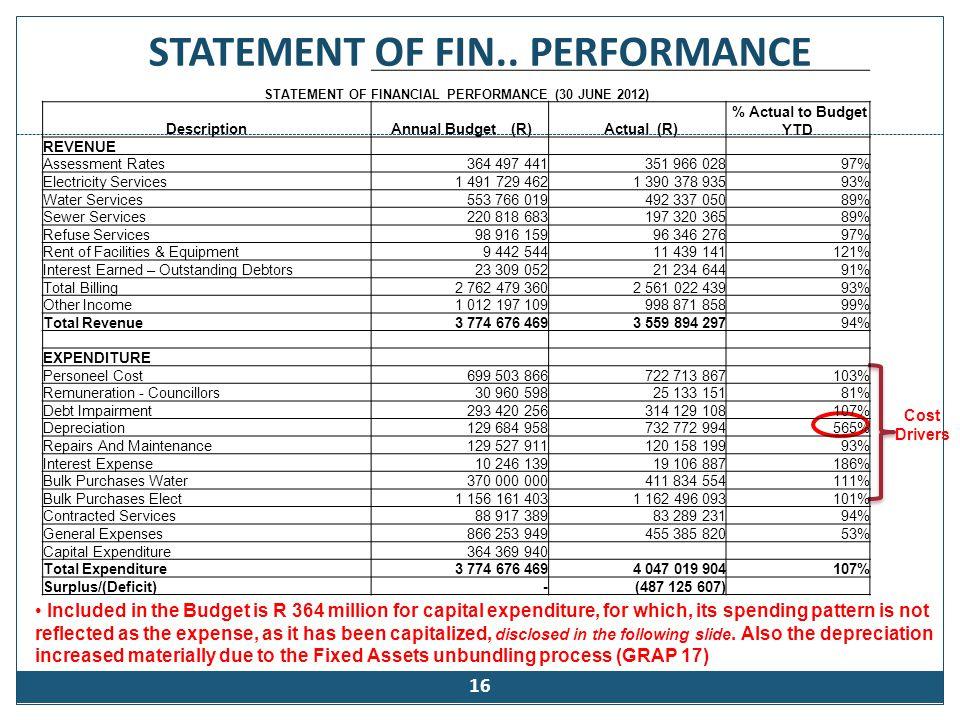 CAPITAL SPENDINGS (2011/12 FINANCIAL YEAR)