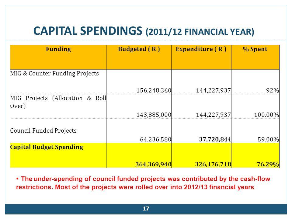 Revenue (2011/12 Financial year)