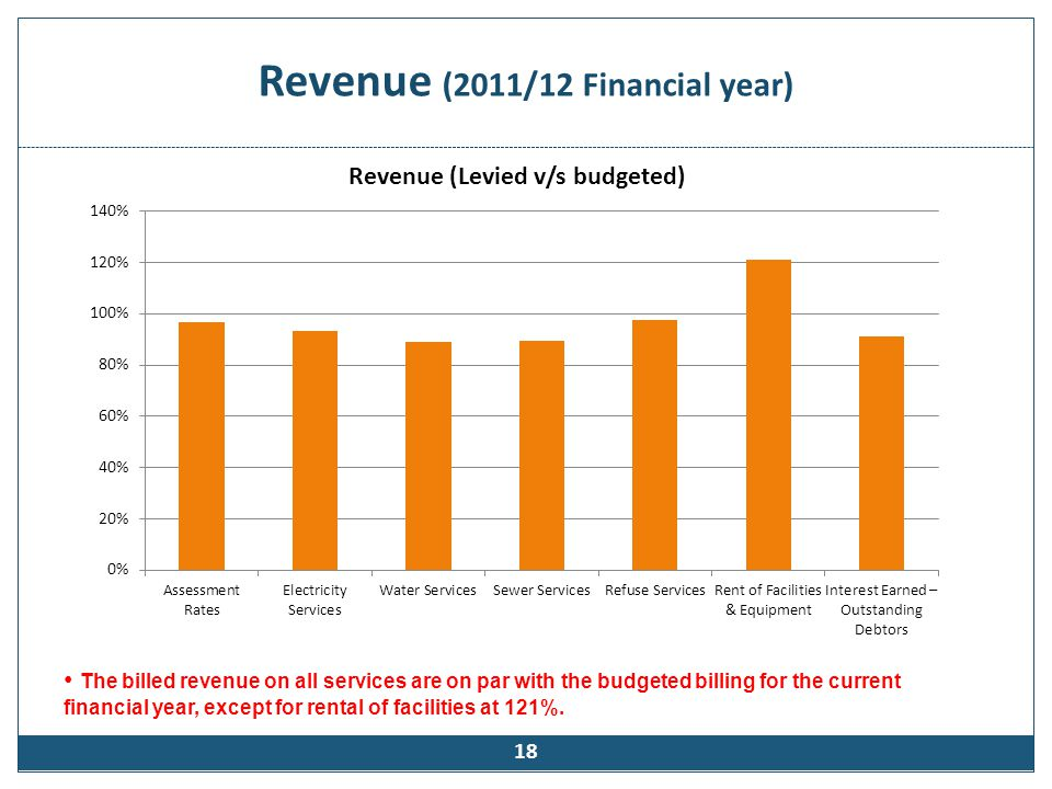Expenditure (2011/2012 Financial Year)