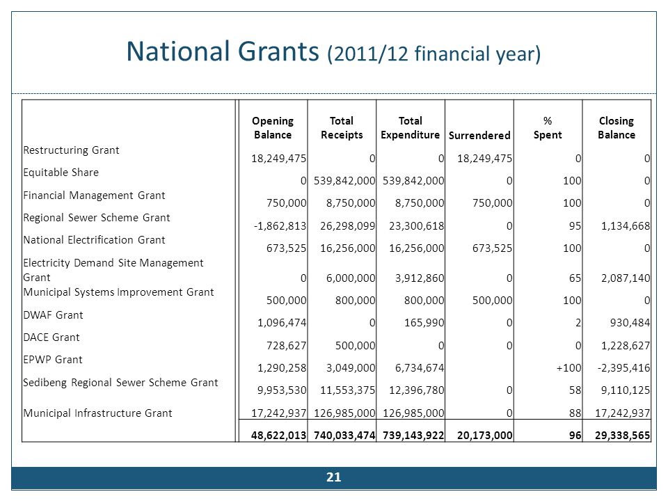 Provincial & District Grants (2011/12 Financial Year)