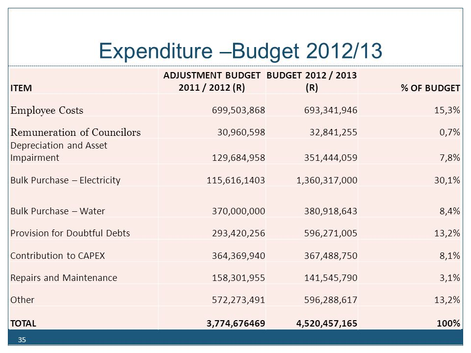 Key Expenditure Budget components
