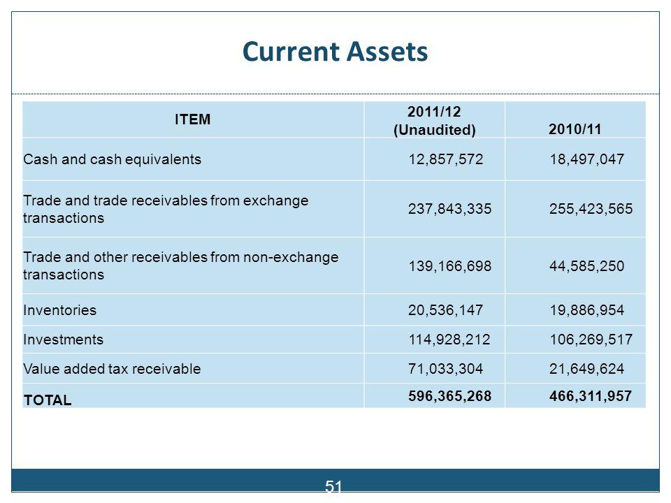 Current Liabilities 52 ITEM 2011/12 (unaudited) 2010/11